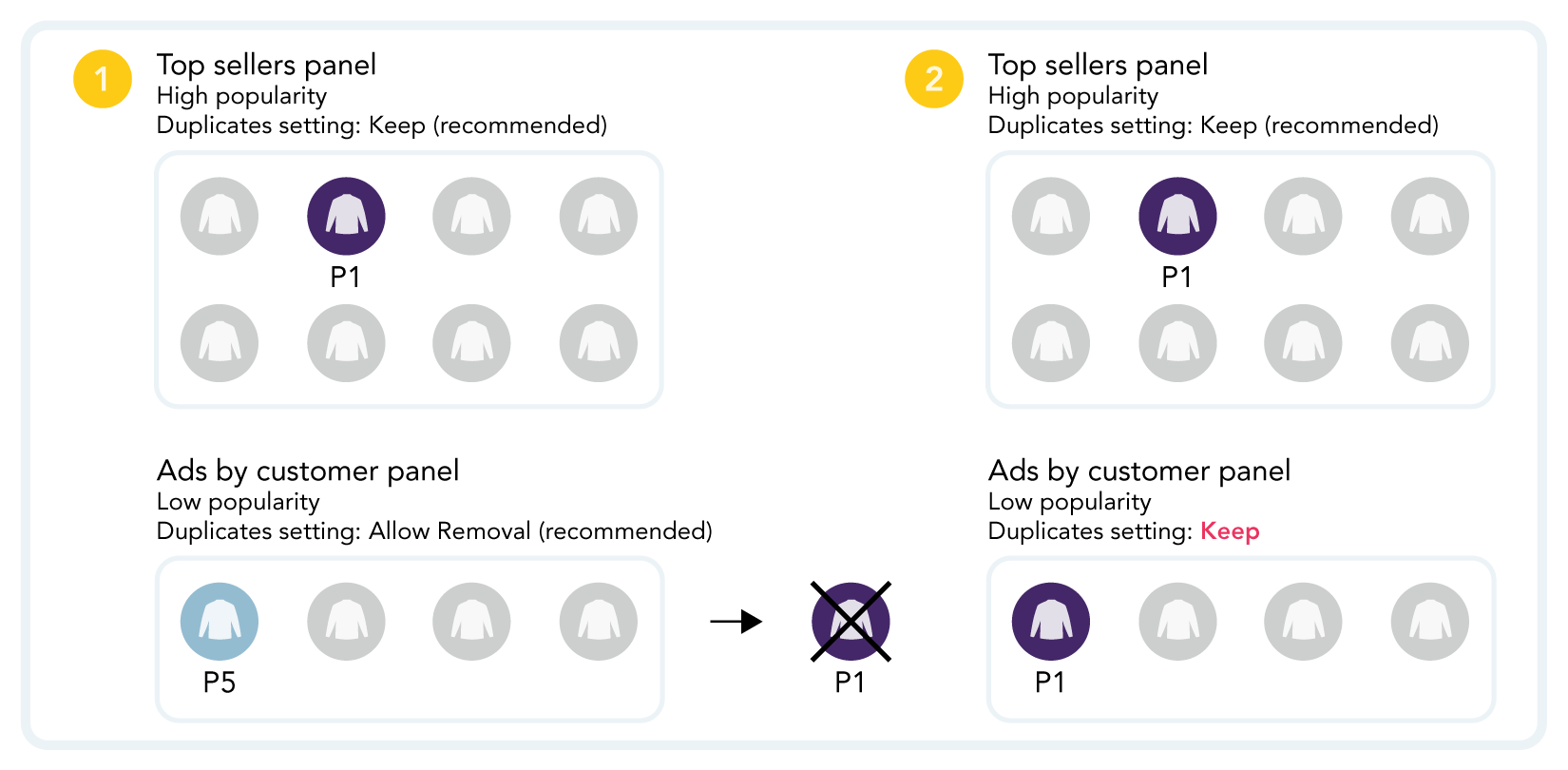 Graphic showing keeping products in ads panels by changing duplicates setting