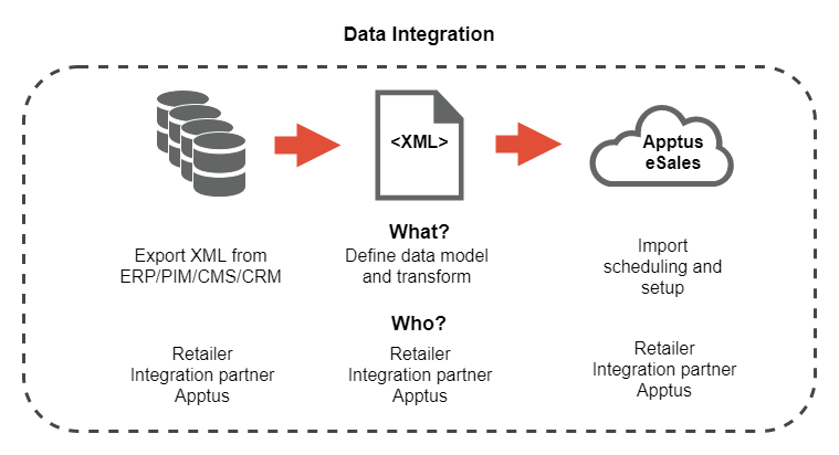data integration Our data integration suite provides enterprises with a systemic understanding of lei data in their data landscapes.
