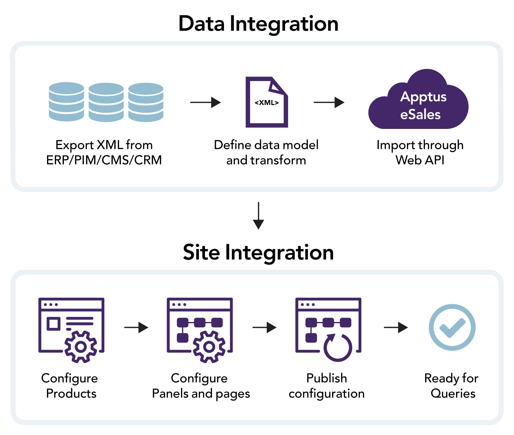 Graphic showing the integration steps with Apptus eSales Cloud and the Web API