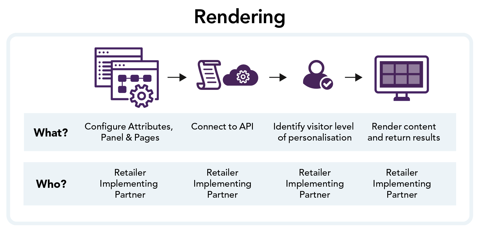 Graphic showing the steps required to achieve correct rendering