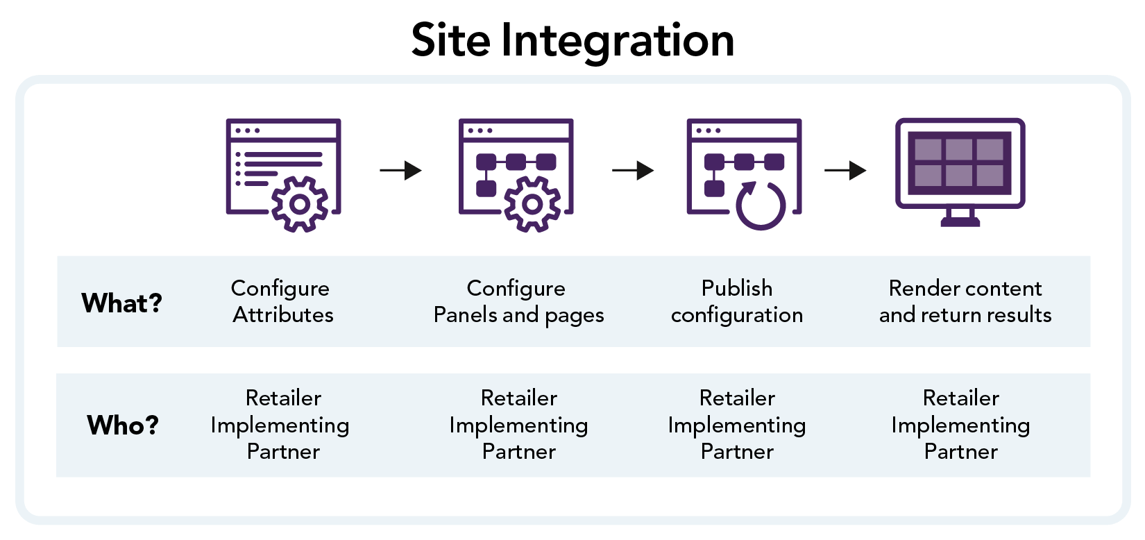 Graphic showing the (minimum) steps required to integrate the imported data to a site