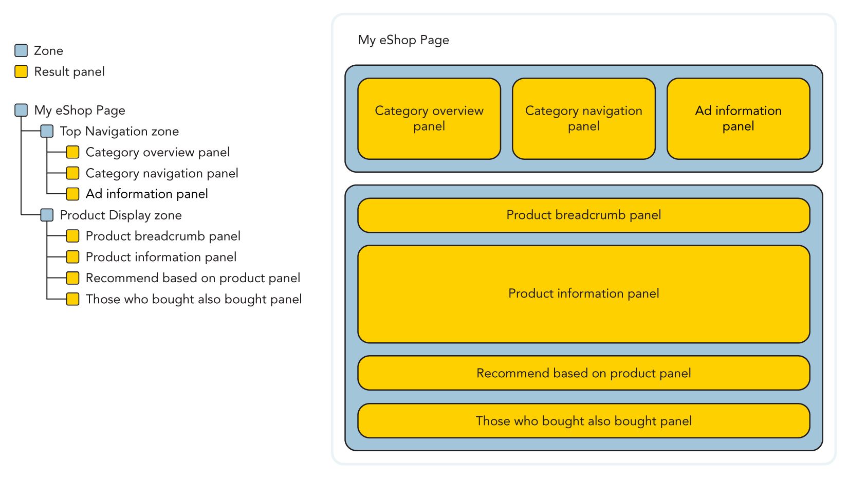 Illustration of an example panel hierarchy for a page