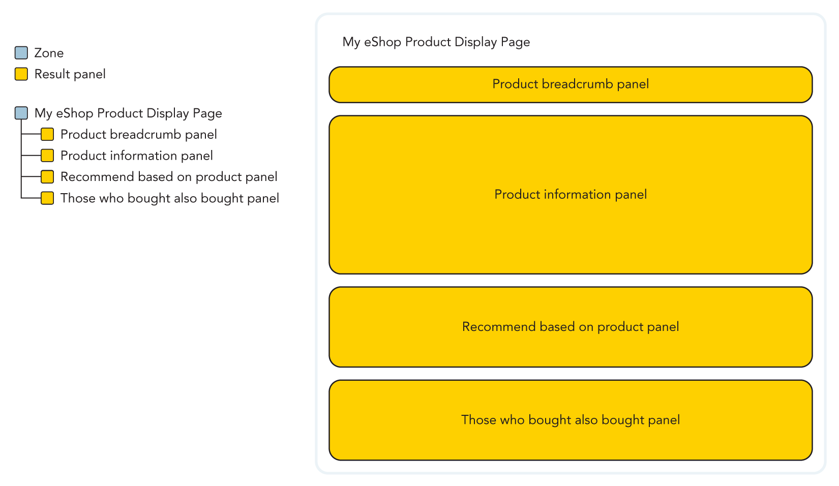 Illustration of the panel hierarchy of a product display page