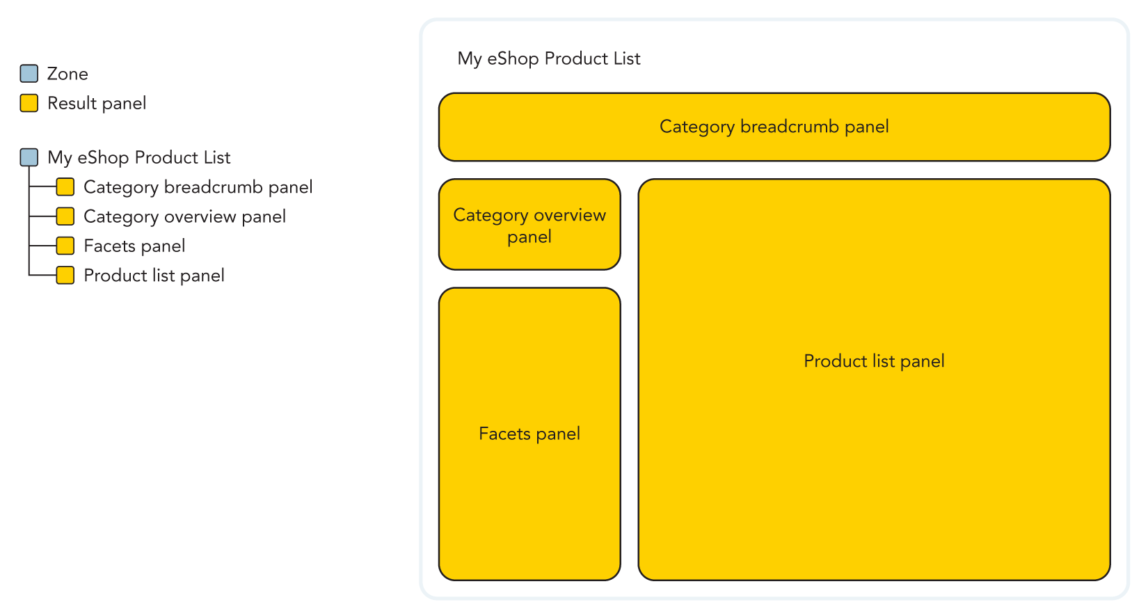 Illustration of the panel hierarchy of a product listing page