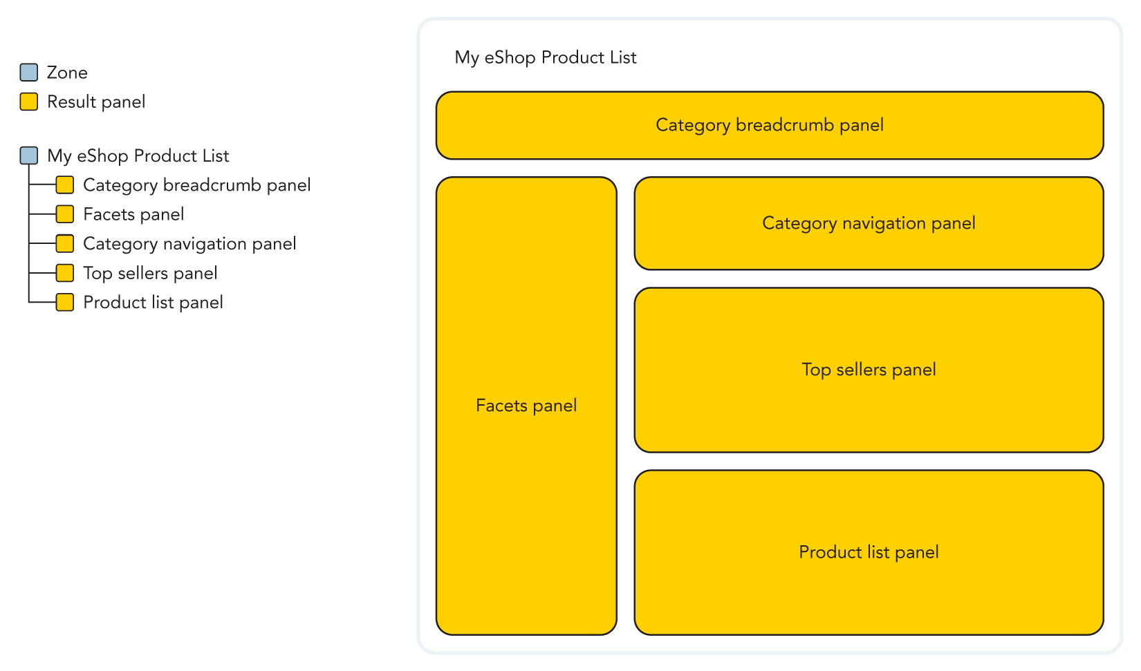 Illustration of the panel hierarchy of a product listing page with internal navigation and top sellers
