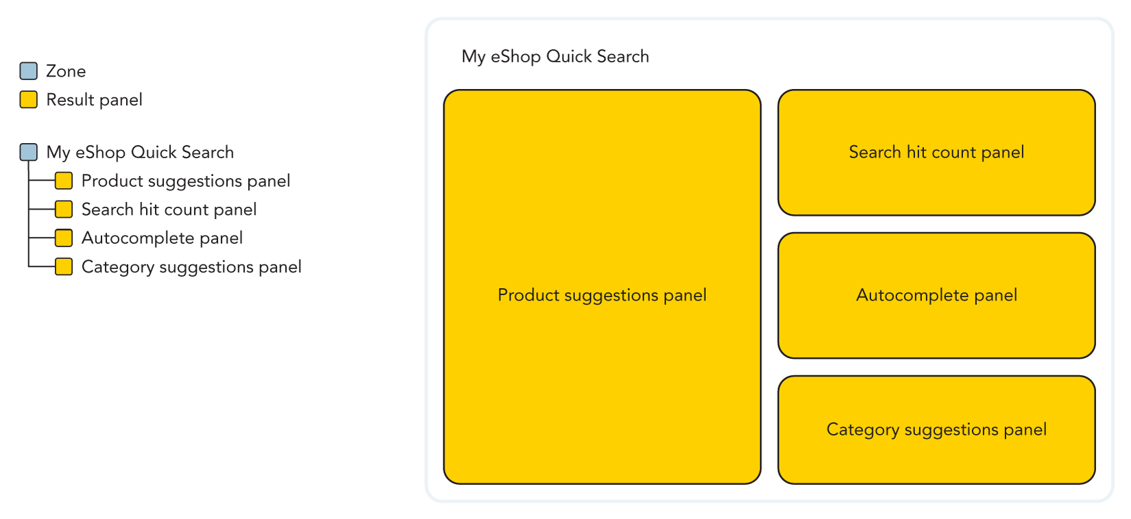 Illustration of the panel hierarchy of a Search as-you-type zone