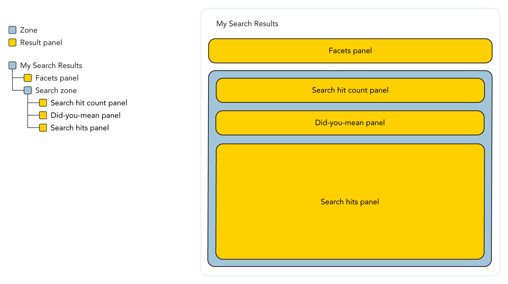 Illustration of a search result page panel hierarchy