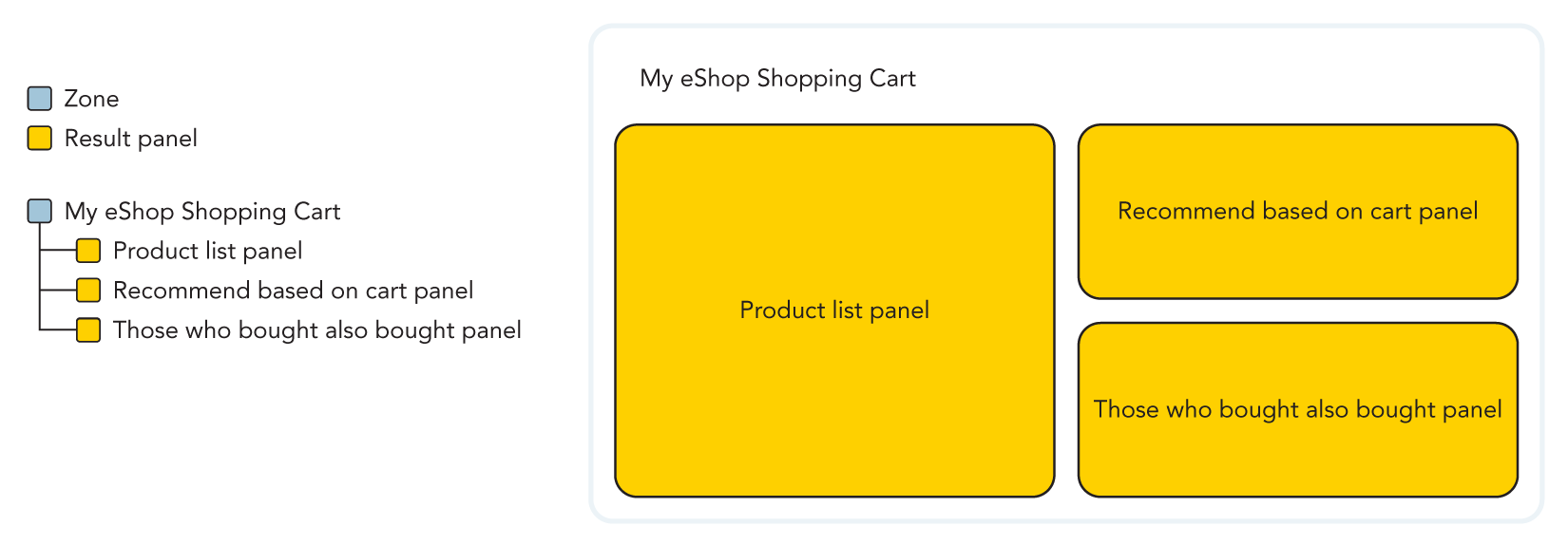 Illustration of a shopping cart page panel hierarchy